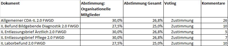 Tabelle der Detailergebnisse Ballot 2011